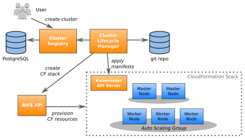 ../galleries/how-zalando-manages-140-clusters/cluster-lifecycle-manager.png