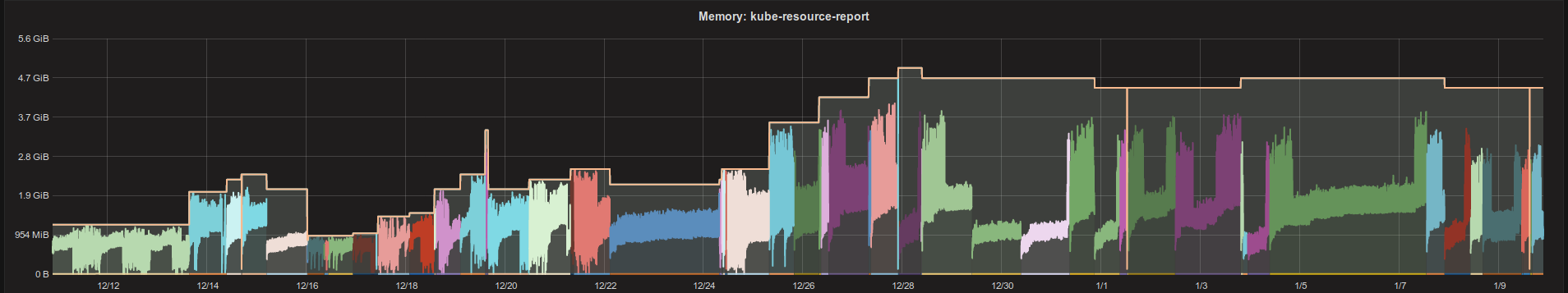 ../galleries/kubernetes-vpa-memory.png