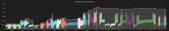 ../galleries/kubernetes-vpa-memory.thumbnail.png